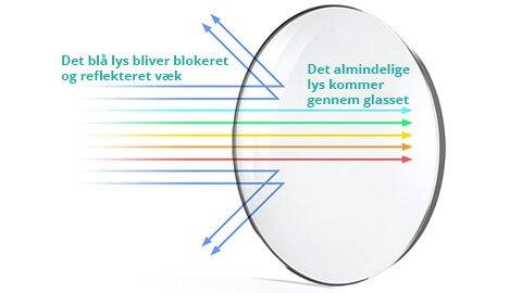 Hvordan det blå lys bliver reflekteret af vores glas i skærmbrillerne Beskyt Dit Syn